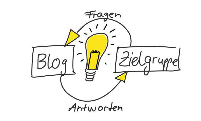 online marketing mit blog content