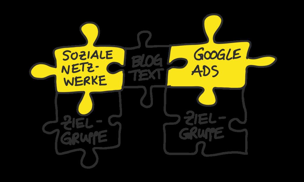 Die Grafik zeigt ihnen, wie sie Blogartikel über bezahlte Werbung in Adwords und sozialen Netzwerken an ihre Zielgruppe verbreiten können.
