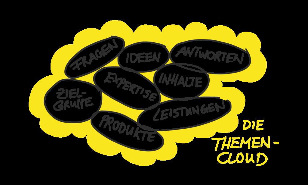 Sie sehen ein Beispiel für eine Themen Clowd, die Ihnen hilft, die zentralen Themen für eigene Blogtexte zu finden
