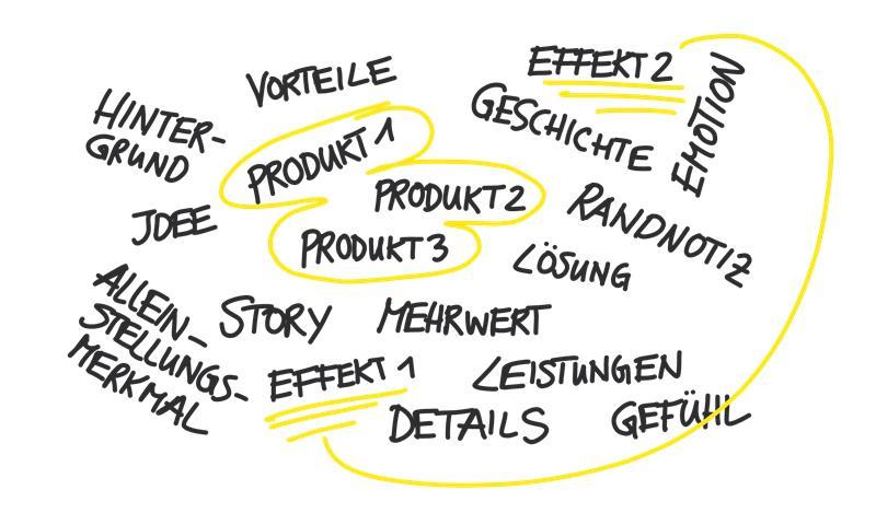 website-aufbau-schritt-2-brainstorming